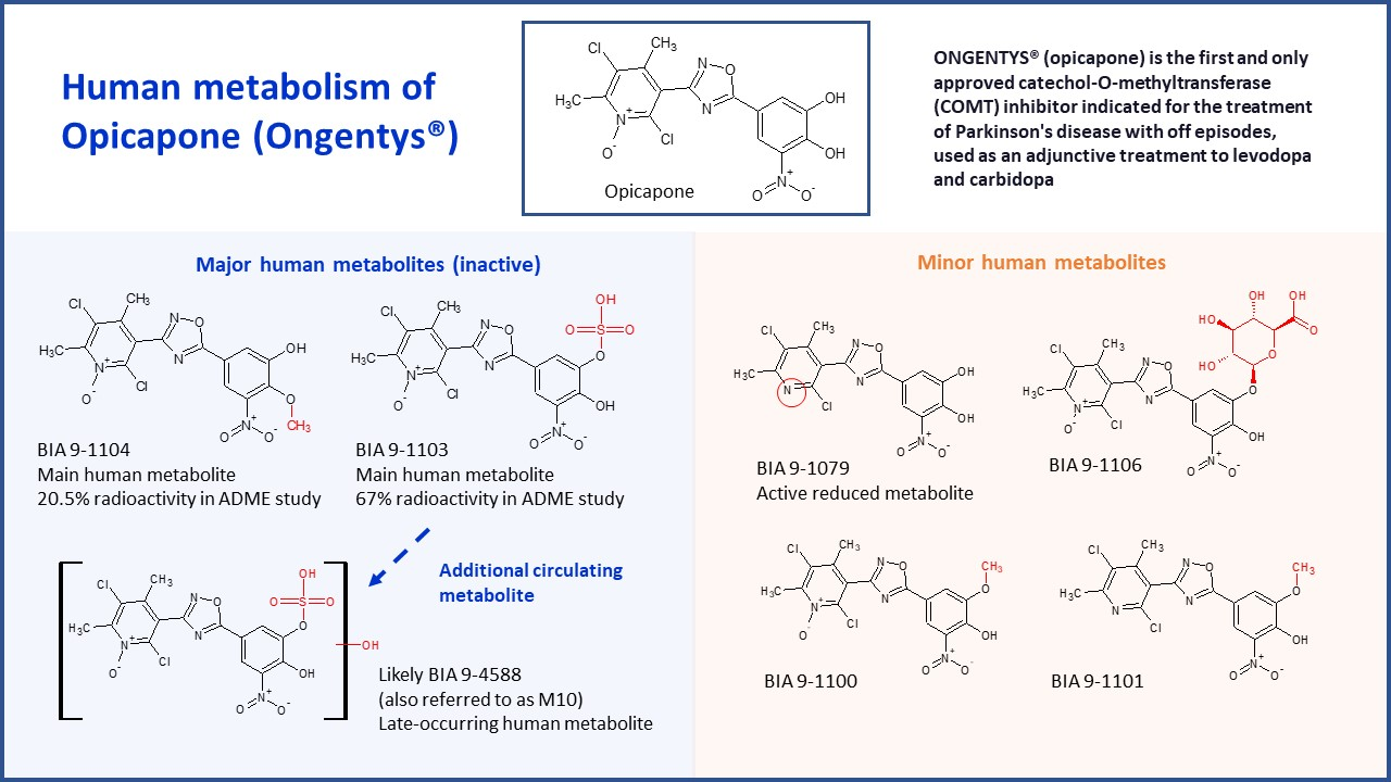 Opicapone & metabolites case study image