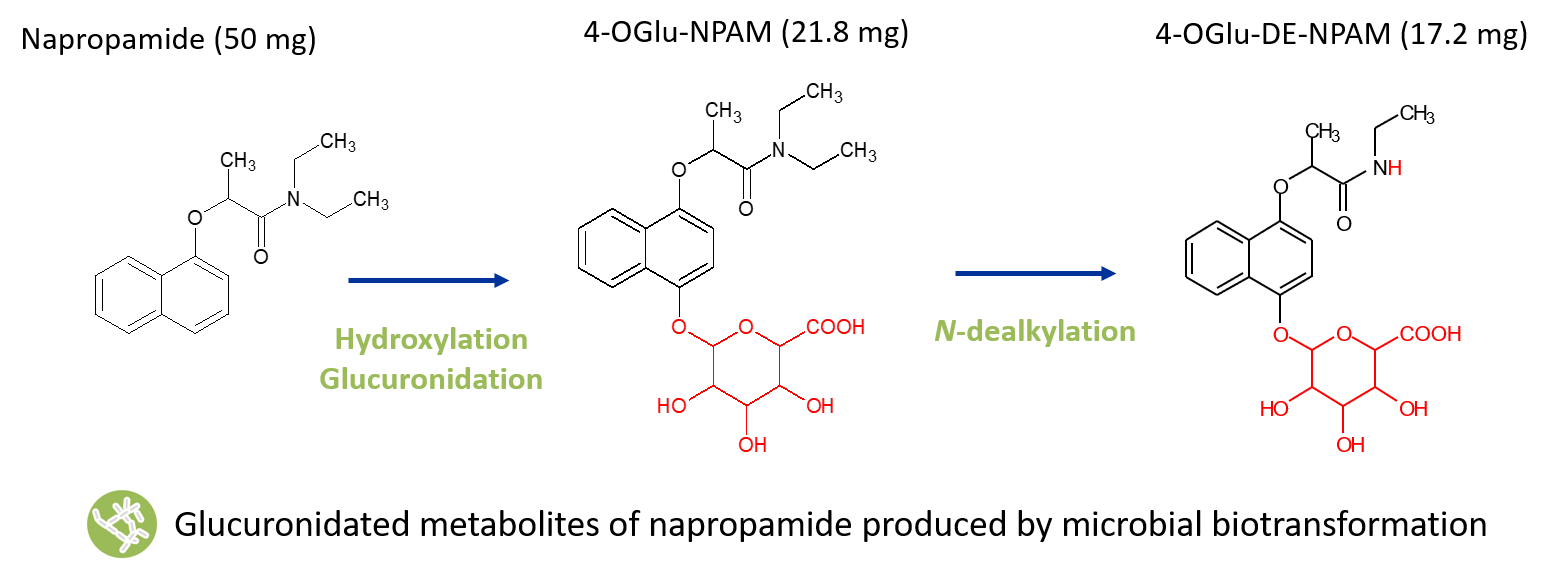 napropamide metabolites case study image