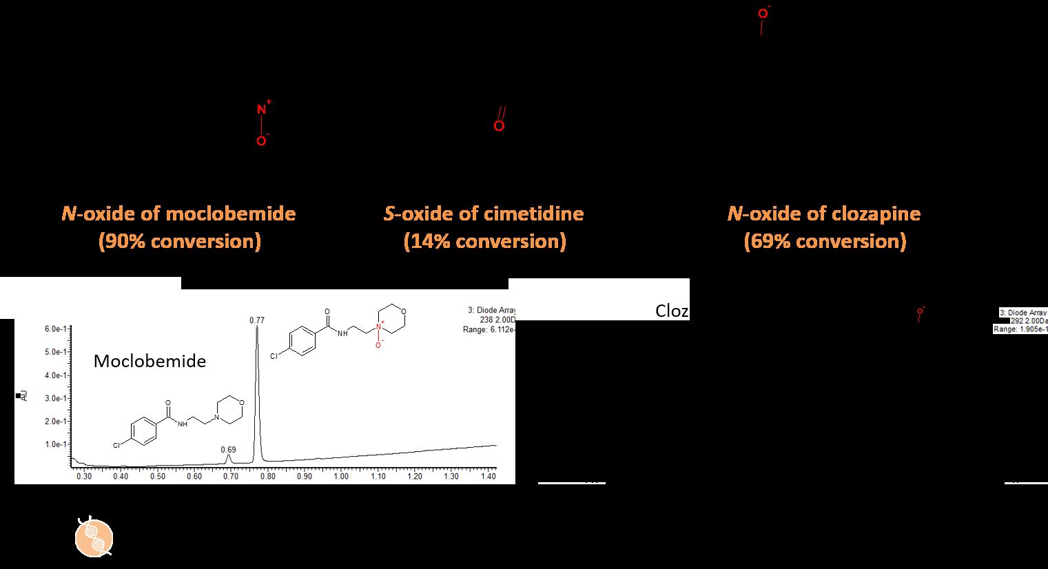 FMO metabolites diagram