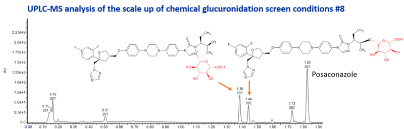 Glucuronides of posaconazole made by chemical synthesis